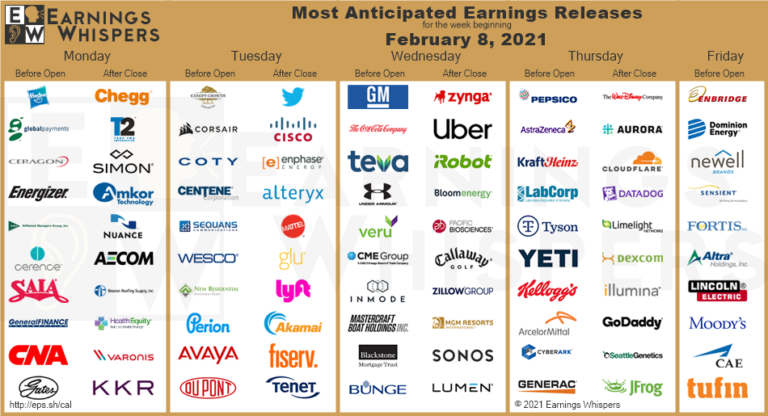 Most Anticipated Earnings Releases for the week beginning February 8th, 2021