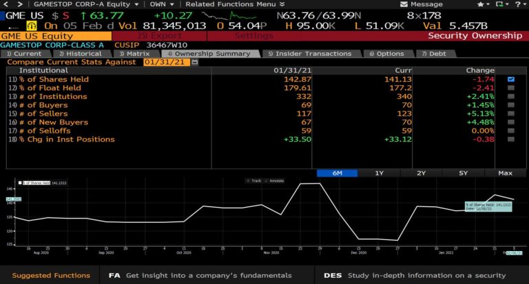 GME FLOAT 177%. Apes with the Bloomberg terminal please keep us updated with the numbers. 🦍🦍🧠