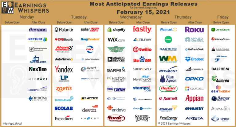 Most Anticipated Earnings Releases for the week beginning February 15th, 2021
