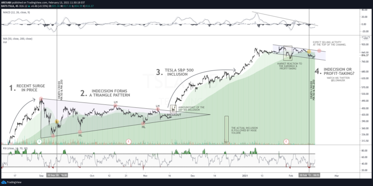 Tesla looking for a price-correction? Trading Plan #3