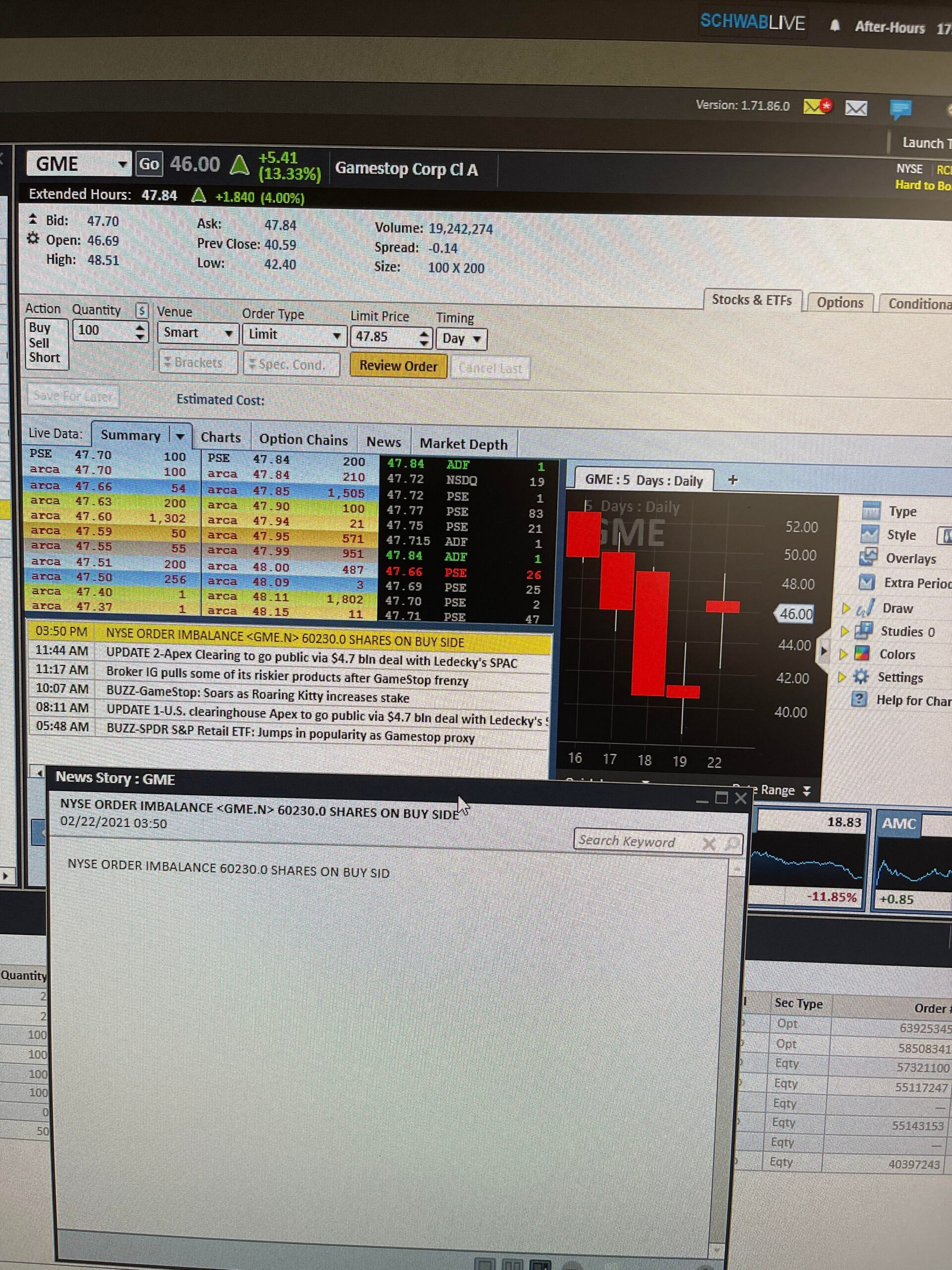 NYSE GME correction of 60230 shares on the Buy Side. This is what's pushing the price up after hours.