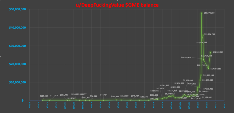 u/DeepFuckingValue $GME account balance – manually input from his updates, minus a few dates for better clarity
