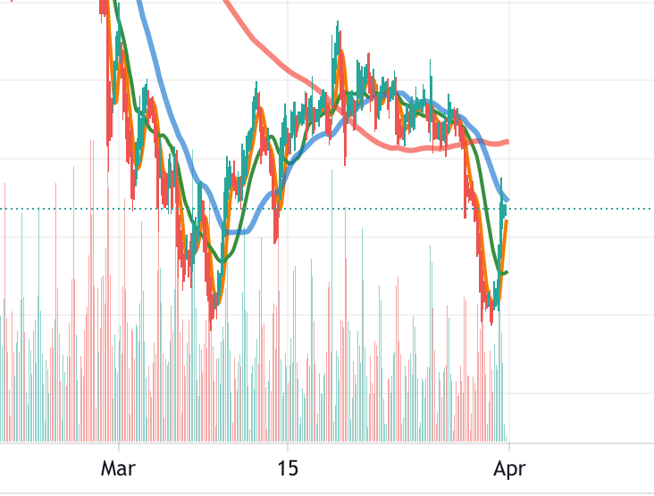 Is this the most technical-looking double bottom you've ever seen or what