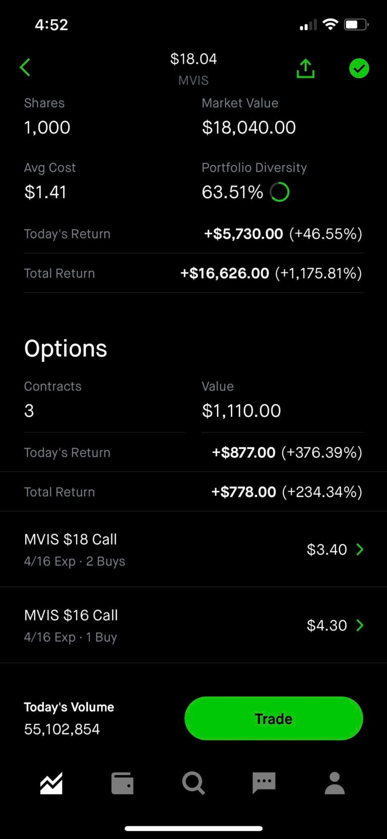 $MVIS gains. called my doctor for my erection lasting longer than 4hr