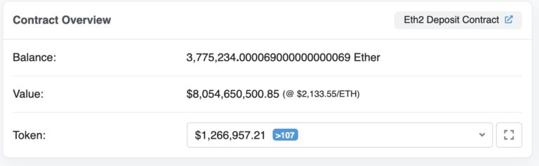 The ETH2 deposit contract just hit 8 billion dollars