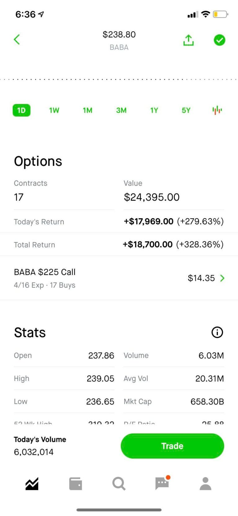 Gain Alibaba bought on Friday. Everybody said I was an idiot.