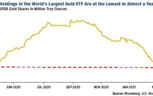 Gold SWOT: Indian gold imports set a new record, rising 471%