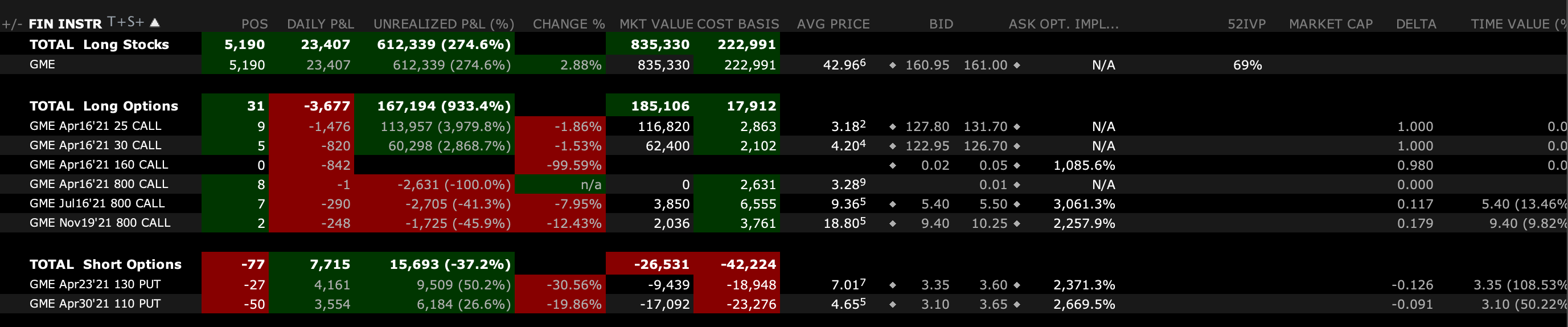 Exercised my 25c and 30c, owner of new 1400 shares. If DFV is still in, I'm still in.