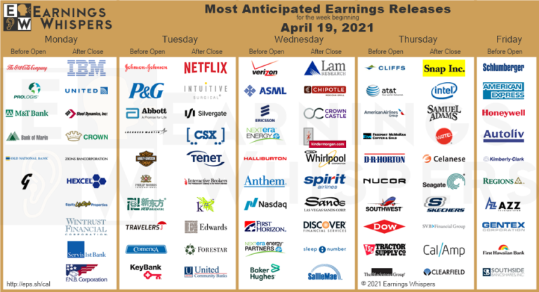 Most Anticipated Earnings Releases for the trading week beginning April 19th, 2021