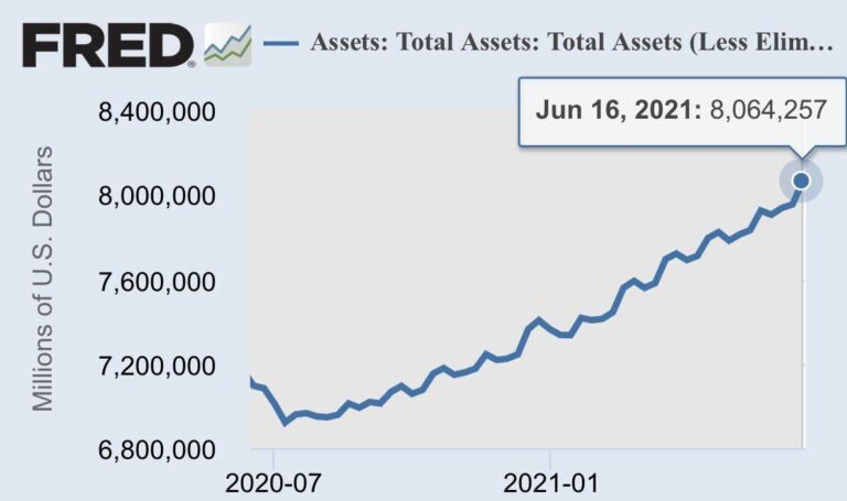 The Fed is talking about Taper talk? Ho hum, ho hum, the Fed's official balance sheet up $112 billion in a single week NOW over $8 TRILLION!!