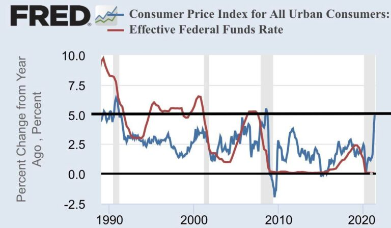 Fun #Facts & #chartoftheday #chartthetruth the last time #CPI was 5% YoY the Fed raised interest rates (Fed funds) to 5% in 2008, 2000 and 1990 crashing the stock market in the process now they aren't raising rates till 2023 if that even happens 😂🤣😂 #inflation