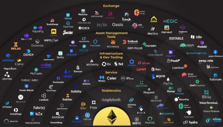 The Ethereum $ETH Ecosystem