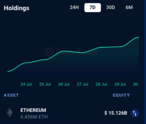 Over $15 Billion Now Staked In ETH 2.0