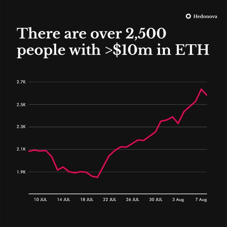There are now more than 2500 people with more than >$10 million in their ETH wallets