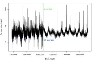 Did EIP-1559 work? Here's transaction fees before and after EIP-1559 was introduced.